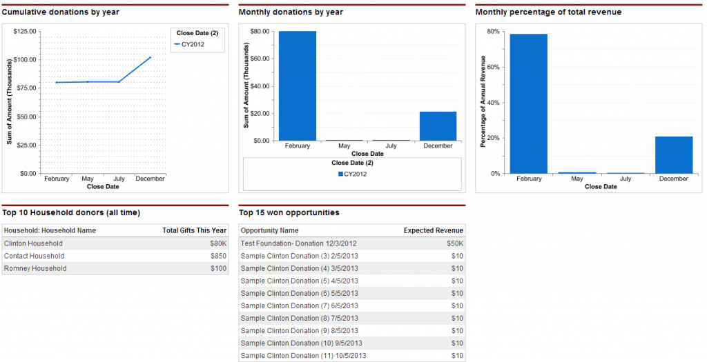 Donor Metric Dashboards