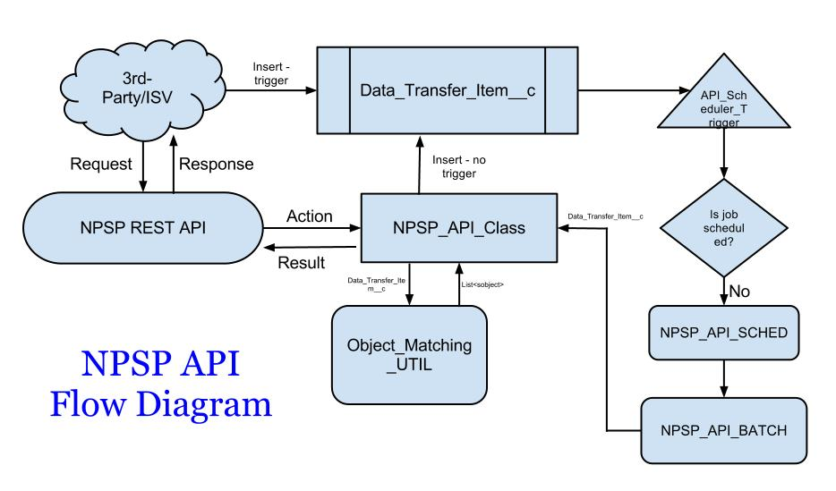 NPSP API Diagram
